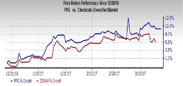 PPG to Hike Automotive & Industrial Coatings Price in Europe