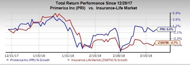 Best Insurance Stocks to Buy After Fed Rate Hike: Primerica, Inc. (PRI)