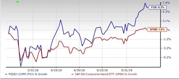 Will FedEx Corporation Stock Beat Q4 Expectations?