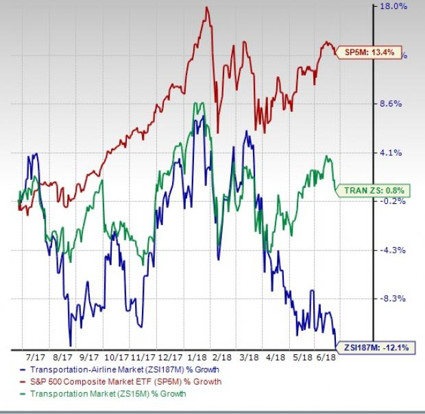 Airline Stock Outlook High Costs Pose Short Term Challenges