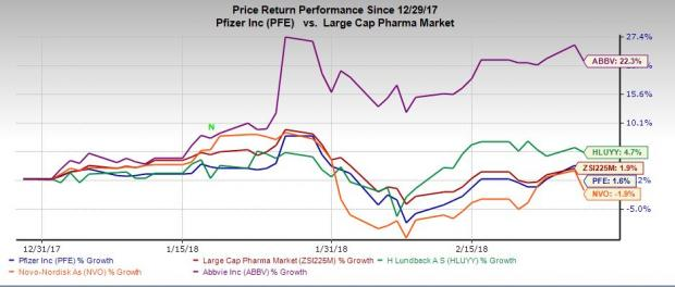 Buy-Ranked Large Cap Pharma Stocks to Boost Your Portfolio: Novo Nordisk A/S (NVO)