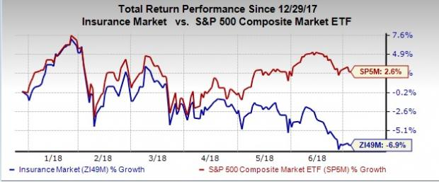 5 Top-Ranked Insurance Stocks to Enhance Portfolio in 2H