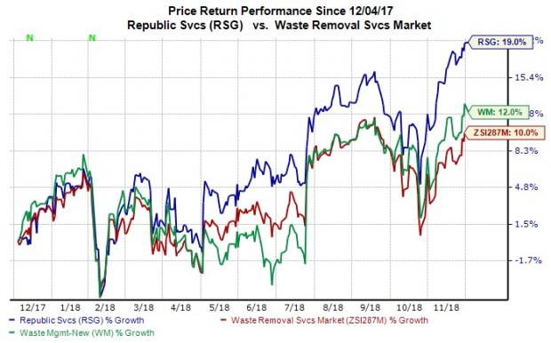 wm or rsg which waste management stock is better placed nasdaq com