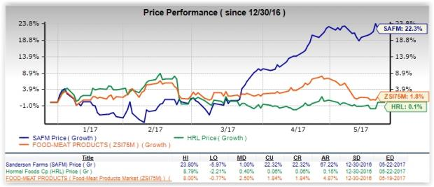 HRL vs. SAFM: Which Stock Looks Better Ahead of Earnings?
