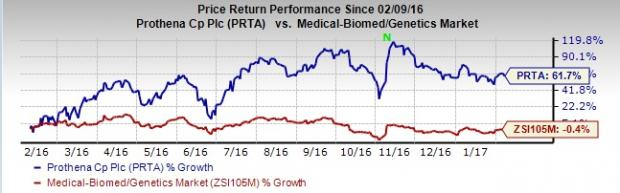 Can Prothena (PRTA) Pull a Surprise This Earnings Season?
