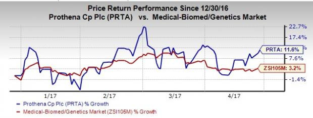 What to Expect from Prothena (PRTA) This Earnings Season?