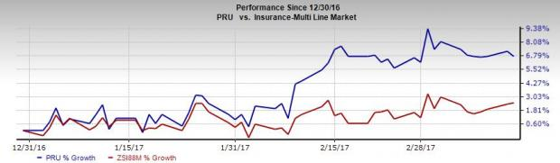 Prudential's (PRU) Prospects Look Bright: Should You Hold?