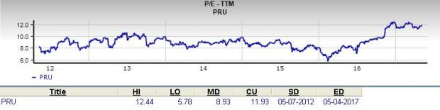 Should Value Investors Pick Prudential Financial (PRU) Stock?