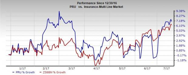 Why it is Apt to Hold Prudential Financial (PRU) Stock Now