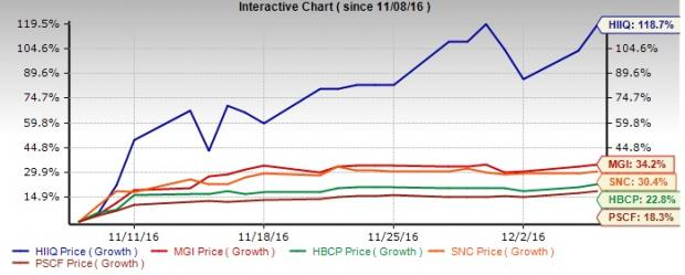 4 Small Cap Financial Stocks that Gained 20% Post Election