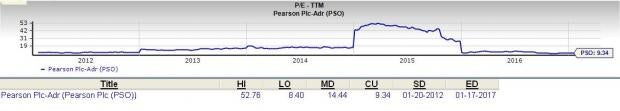 Is Pearson (PSO) a Great Stock for Value Investors?