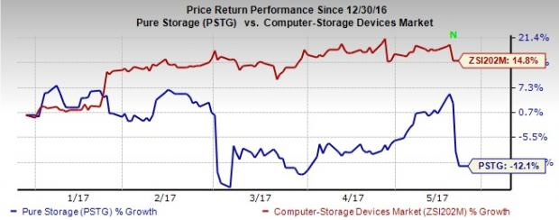 What's in Store for Pure Storage (PSTG) in Q1 Earnings?