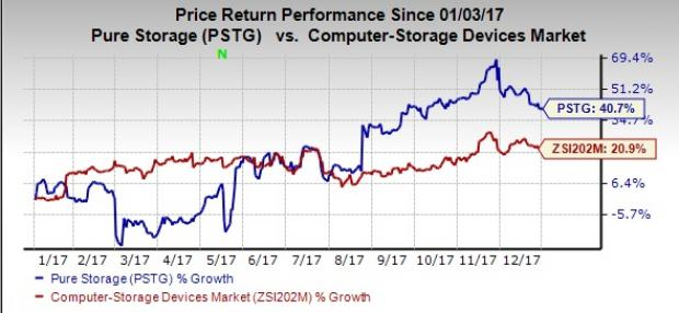 Why You Should Hold On To Pure Storage Pstg Stock For Now Nasdaq