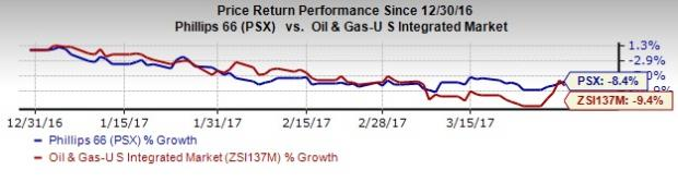 What's in Store for Phillips 66 (PSX) this Earnings Season?