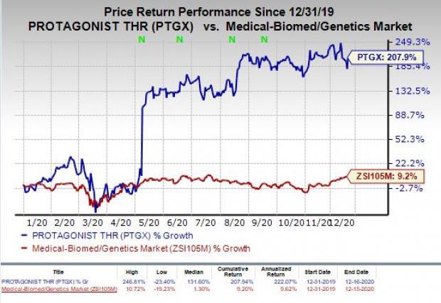 price chart for PTGX