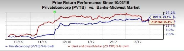 PrivateBancorp (PVTB) Receives Revised Bid Offer from CIBC