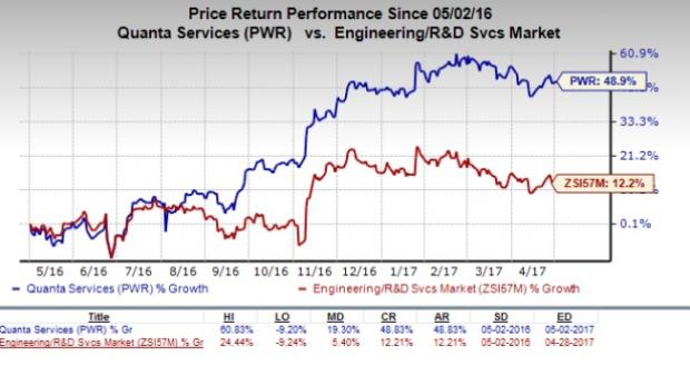 Quanta Services (PWR) Q1 Earnings: What's in the Cards?