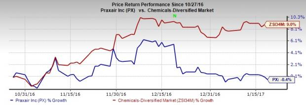 Praxair's (PX) Fundamentals Solid, Runs Near-Term Risks