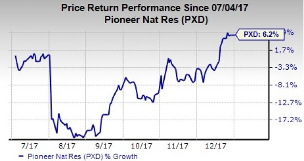 Pioneer Natural Resources (PXD) Price Target Cut to $176.00