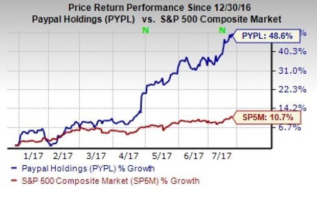 PayPal (PYPL) Gears Up for Q2 Earnings: Is a Beat in Store?
