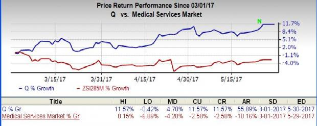 Quintiles IMS Holdings (Q) Holds Secondary Offering (revised)