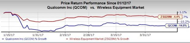 Qualcomm (QCOM) Counter Attacks Apple on its Allegations