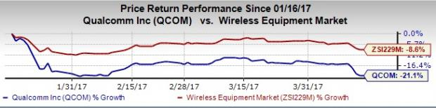 Will Qualcomm (QCOM) Disappoint Investors in Q2 Earnings?
