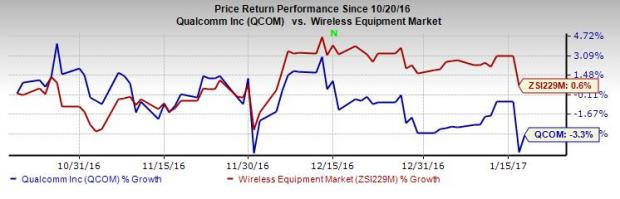 Is a Beat in the Cards for Qualcomm (QCOM) Q1 Earnings?