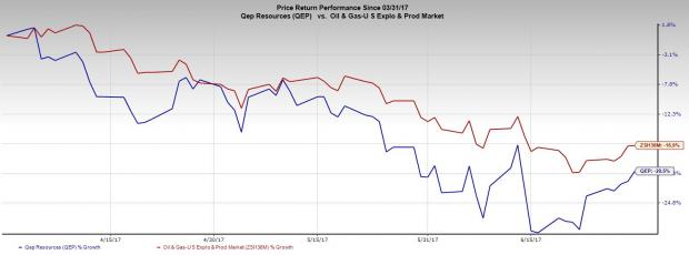 QEP Resources (QEP) Q2 Loss Lower than Expected, Sales Miss
