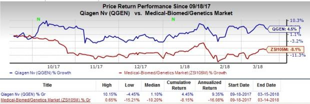 Qiagen stock options