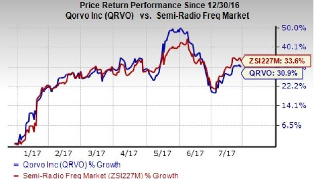 Analysts Set Qorvo, Inc. (NASDAQ:QRVO) Price Target at $70.83