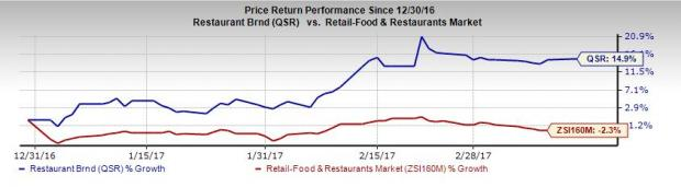 4 Reasons Why You Should Buy Restaurant Brands Stock Now