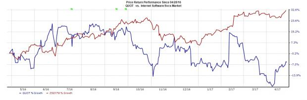 What to Expect from Quotient Technology (QUOT) Q1 Earnings?