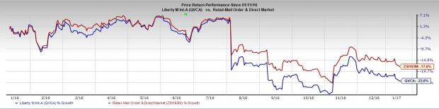 Liberty Interactive (QVCA) Raised to Buy on Solid Prospects