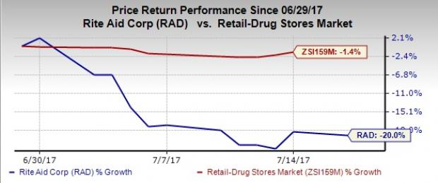 Rite Aid Seems the Forbidden Fruit, Stock Down 20% in July