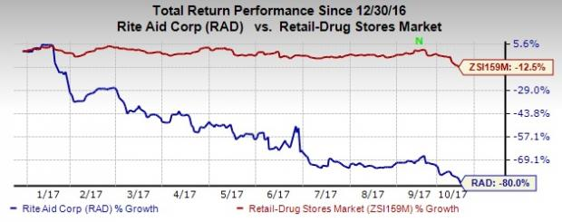 Rite Aid Stock Quote Rite Aid Stock Down 80% This Year Is Amazon The Only Threat .