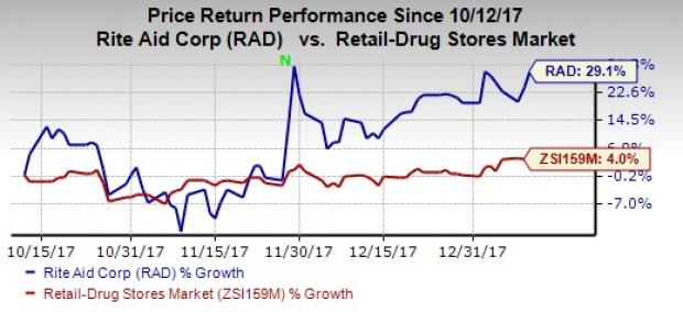 Rite Aid Stock Quote Rite Aid Rad Soars Too High Too Fast Is This Justified .