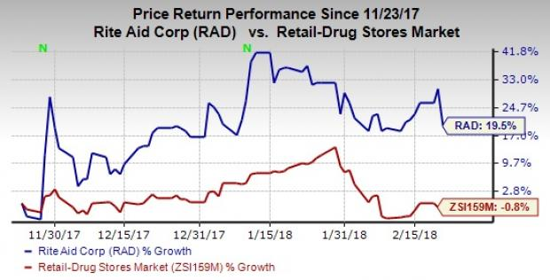 Rite Aid (RAD) Bonds Drop 2% During Trading