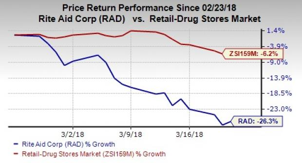 Rite Aid Corp (RAD) Buy, Hold or Sell?