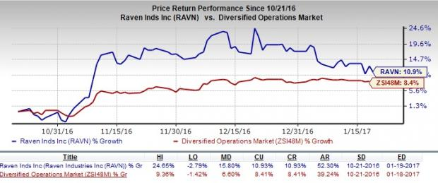 Raven Poised for Organic Growth Despite Macro Headwinds