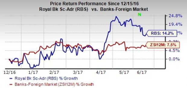 Royal Bank (RBS) Nears Mortgage Bond Settlement with FHFA