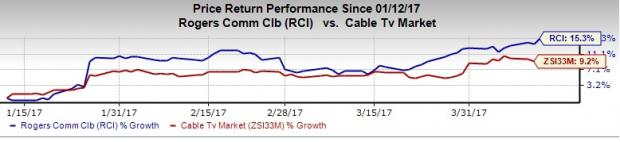 Will Rogers Communications (RCI) Disappoint in Q1 Earnings?