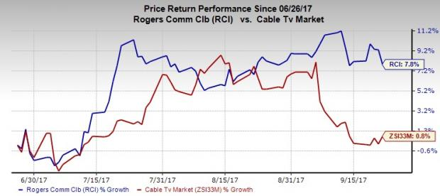 Heres Why You Should Buy Rogers Communications Rci Stock Nasdaq