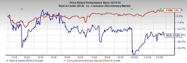 Rent-A-Center's (RCII) Stock Under Pressure: Time to Sell?