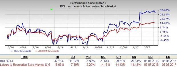 Royal Caribbean (RCL) Well Poised to Grow, Macro Woes Remain