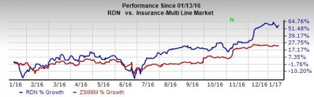 Radian Group (RDN) on Growth Track: Time to Buy the Stock?