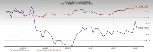 Radius Health (RDUS) Q4 Earnings: Will the Stock Disappoint?
