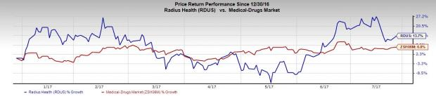 Will Radius Health (RDUS) Disappoint this Earnings Season?