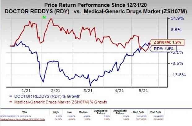 price chart for RDY