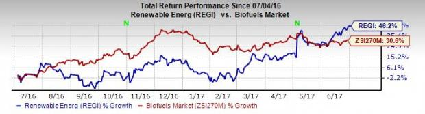 Renewable Energy (REGI) Scales 52-Week High on Acquisition
